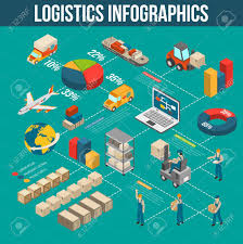 Delivery Flow Chart Logistics Cargo Transportation Storage Sorting And Delivery Infograpics