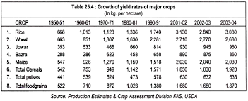 essay on green revolution diagram growth of yeild rates of major crops