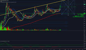 Amx Stock Price And Chart Tsxv Amx Tradingview