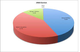1968 Presidential Elections