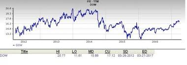 Dow Chemical Stock Price History Chart Is Dow Chemical Dow A Good Value Pick Nasdaq