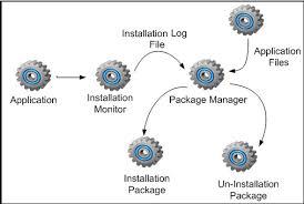 figure   zero level diagram of hermit  a new methodology for    zero level diagram of hermit  a new methodology for creat  ing autonomous software deployment packages