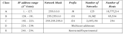 45a Internet Protocol Contd Introduction To Data