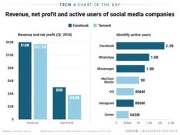 Tencent Is Comparable To Facebook In Revenue Charts Insider