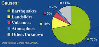 Tsunami Graphs And Charts What Causes A Tsunami Pacific Tsunami Museum