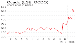 Ocado Share Price Chart If Youd Invested In Ocado And Galliford Try Moneyweek