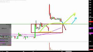 Mer Stock Chart Mer Telemanagement Solutions Ltd Mtsl Stock Chart Technical Analysis For 09 13 2019