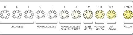 Diamonds Clarity And Color Scale Rome Fontanacountryinn Com