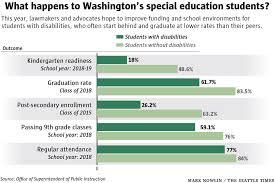 Washington Lawmakers Advocates Agree Special Education