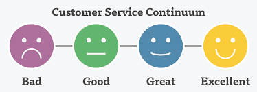 Define Customer Service What Is Customer Service Lessonly