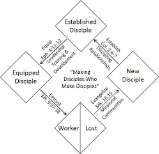 How To Multiply Disciples The Bridge Christian Church