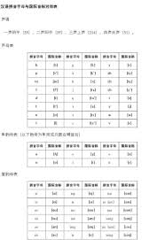 The official system to transcribe. Chinese International Phonetic Alphabet Page 1 Line 17qq Com