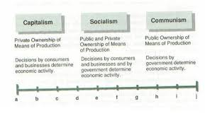 comparative economic systems for teaching economics no country has an economic system that is 100 percent communism socialism or capitalism all countries today have mixed economic systems or mixed