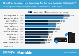 Chart Rip Off Or Bargain How Expensive Are Ps4 And Xbox