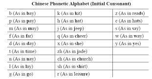 Chinese Sound Chart Initial Sound Chart Chinese Pronunciation Chinese Lessons