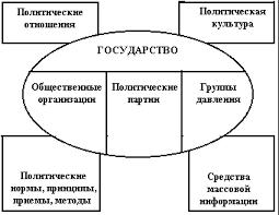 Политическая Система современного российского общества курсовая  Политическая система современного российского общества курсовая подробнее