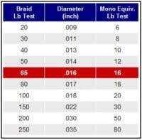 Mono Diameter Chart Ande Ghost Monofilament