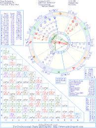Richardson Charts The Natal Chart Of Terry Richardson