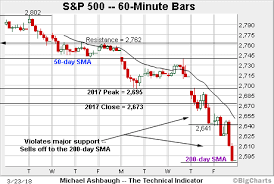 Current 200 Day Moving Average Chart S P 500 Nails The 200 Day Moving Average Corrective Bounce