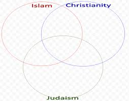 Judaism Christianity And Islam Venn Diagram Week 11 World Religions Group Poster Project