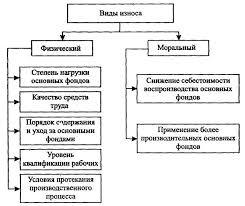 Реферат Анализ эффективности использования основных  Анализ эффективности использования основных производственных фондов на предприятии и поиск направлений улучшения их использования на примере