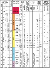 Report Size Chart Grain Size Wikiwand