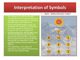 Body Mind Intellect Chart Explanation Of Vedanta With Bmi Chart