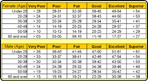 Sit And Reach Test Chart 67 Factual Push Up Norms Chart
