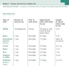 Sprouting Chart Mother Infant And Young Child Nutrition