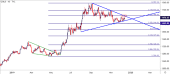 Gold Price Malaysia Chart Gold Price Outlook Gold Rips Dips Rallies Again On