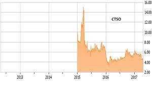 Zeltiq Aesthetics Inc Investing Ideas Market Estimates