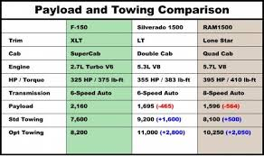 Ford Truck Payload Chart 2015 Ford F 150 Platinum 4x4 3 5l Ecoboost Review With Video