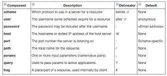 Url Encoding Chart Urls And Resources Chapter 2 Kayla Comalli Medium