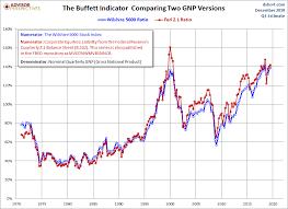Buffett Indicator Chart Market Cap To Gdp An Updated Look At The Buffett Valuation