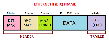 as you can see in above image today we just going to play header section of ethernet ii dix frame