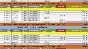 Trading Charts Commodities Goodwill Commodities Live Chart Performance Outlook Mcx