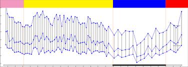 Blood Pressure Recording Normal 24 H Ambulatory Blood Pressure Recording In All The Figures