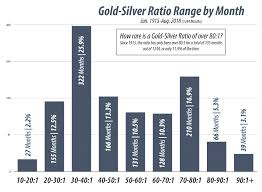 How To Acquire More Gold With Ratio Trading Rme Gold And