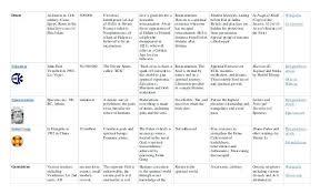 Ap World History Religion Chart 5 Major World Religions Chart Www Bedowntowndaytona Com