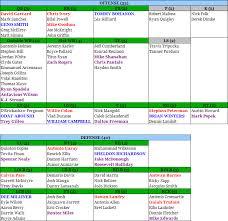 Draft Depth Chart New York Jets Post Draft Depth Chart Going Deep Boston Com