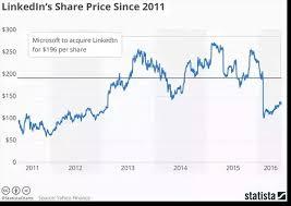 Why Did Microsoft Acquire Linkedin Quora