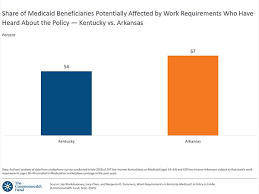 Work Requirements In Kentucky Medicaid A Policy In Limbo