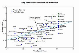 Private Schools Outpace Public In Grade Inflation Study