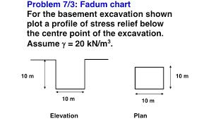 Solved Problem 7 3 Fadum Chart For The Basement Excavati