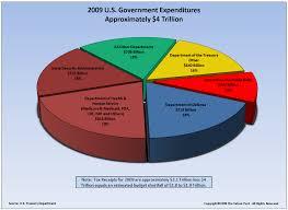 Judicious Colorado State Budget Pie Chart Illinois Budget