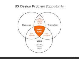 User Experience Venn Diagram User Experience Design Voices