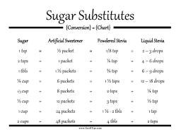Sugar Substitutes Conversion Chart