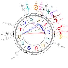 Astrology And Natal Chart Of Deepika Padukone Born On 1986