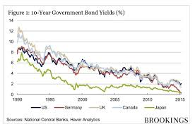 Global Interest Rates Chart Inflation Negative Interest Rates And The New Normal