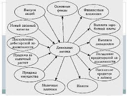 Презентация Анализ денежных потоков предприятия Привет Студент  Презентация Анализ денежных потоков предприятия